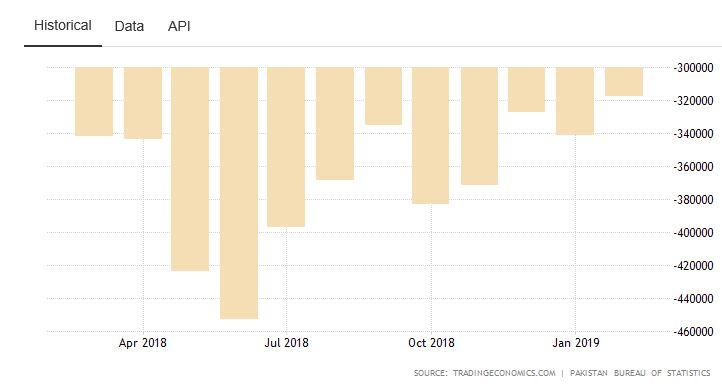 Trade Balance and Rupee